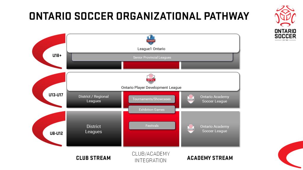 Ontario_Soccer_Organizational_Streams_FINAL_large